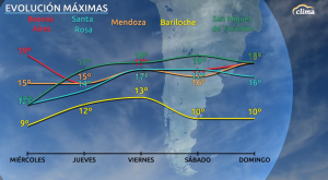 Temperaturas por debajo de lo normal en Buenos Aires